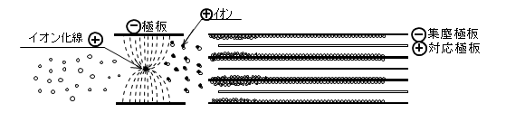 電気集塵 ニードル放電方式1