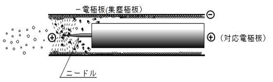 電気集塵 ニードル放電方式2