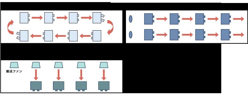 サーキュレーション方式、ストレート方式、プッシュ・プル方式