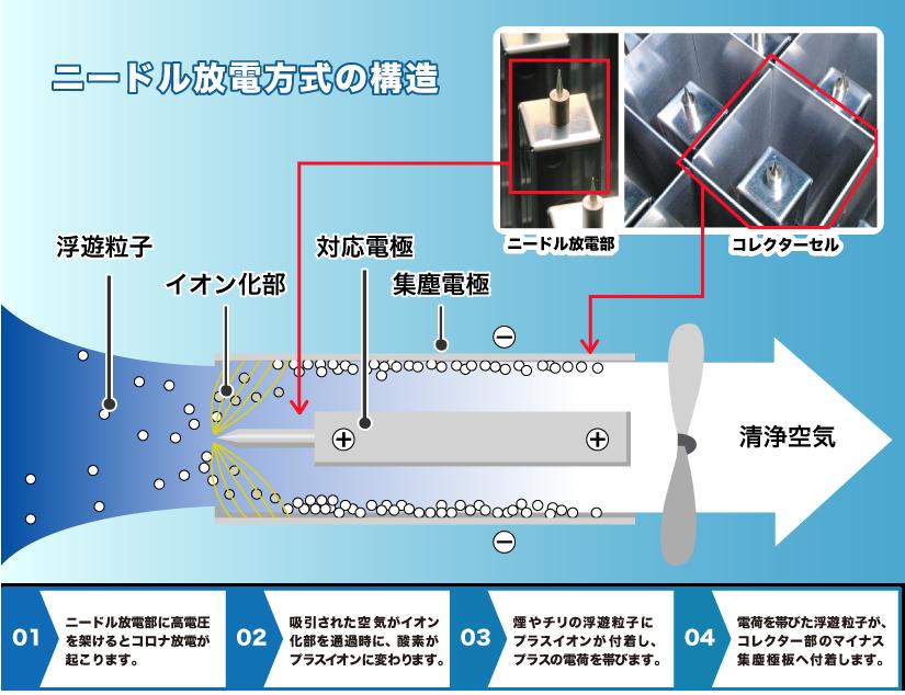 ニードル放電方式の構造