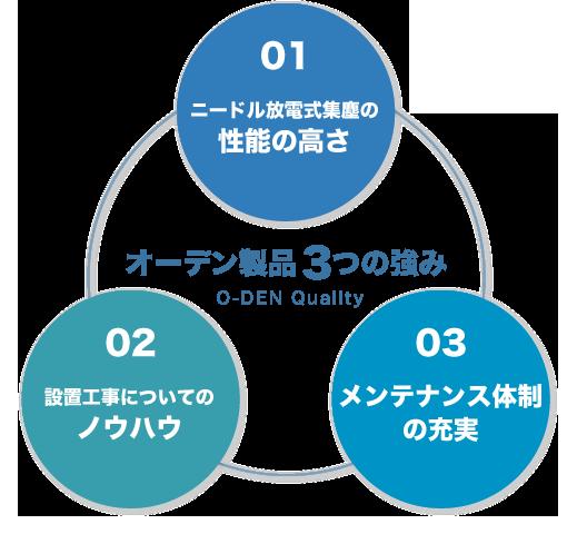 オーデン製品の3つの強み